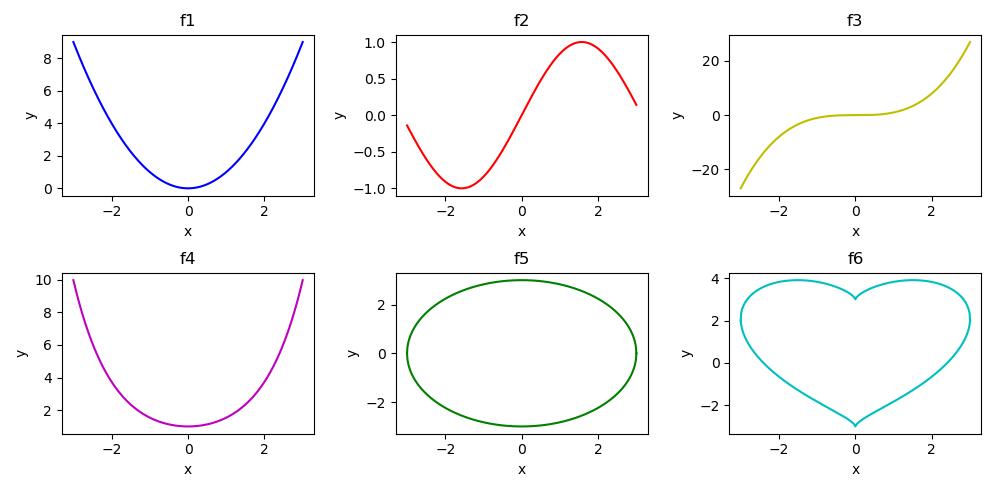 6つのグラフ